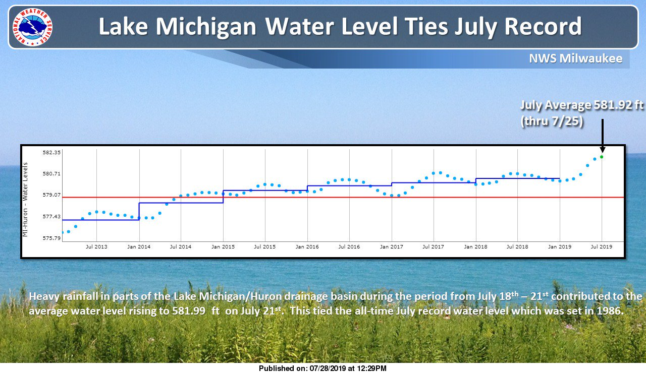 2019 Lake Michigan Water Level Record